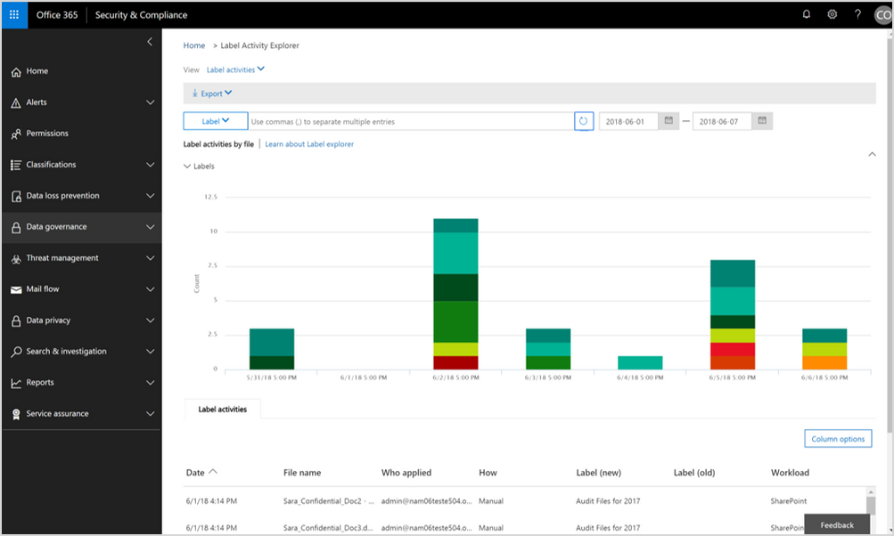 A screenshot of the Security & Compliance Center in Office 365. The user is exploring the Label Activity Explorer in the Data governance dashboard.