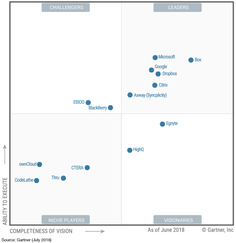 Image of the Gartner Magic Quadrant.