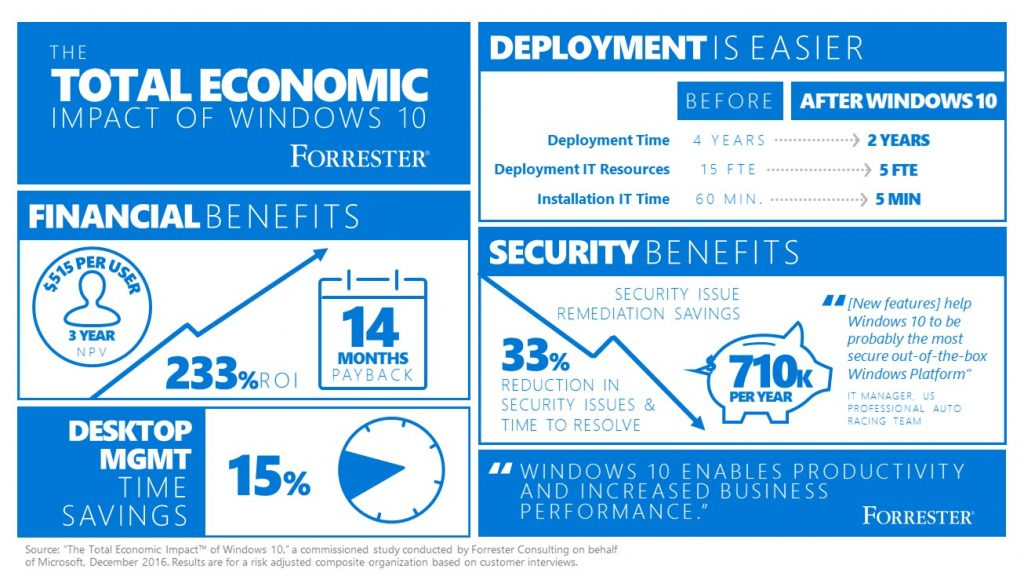 Updated Forrester Study finds Windows 10 can increase ROI for enterprises