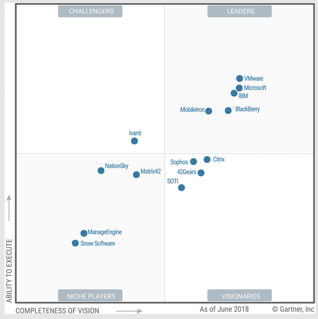 Microsoft Emerges As A Leader In Gartner Mq For Unified