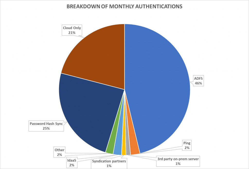 Breakdown of monthly authentication