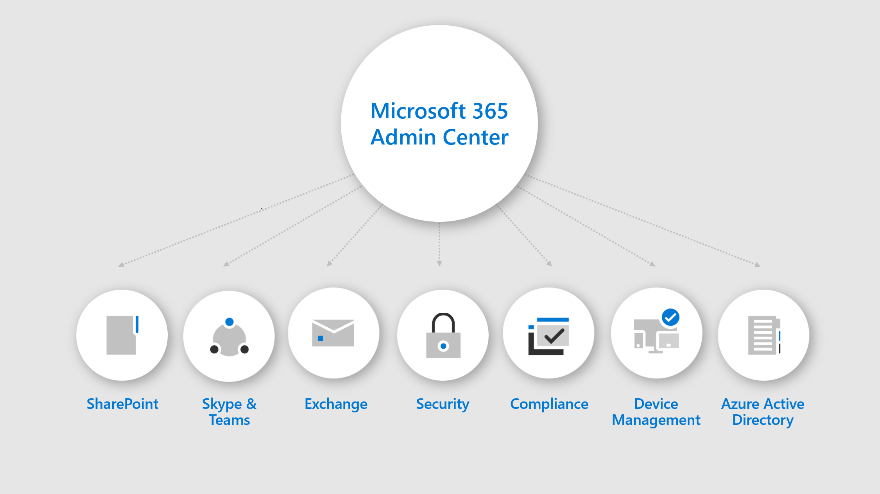 An infographic showing what's available in the Microsoft 365 admin center.