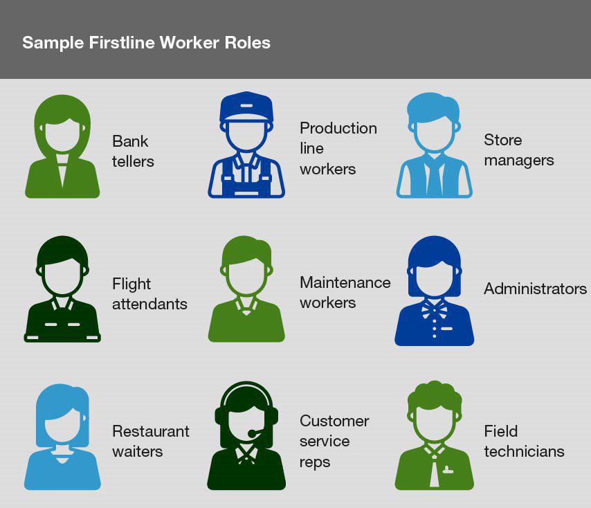 An infographic showing a sample of Firstline Worker roles, including bank tellers, flight attendants, store managers, administrators, waiters, and field technicians.