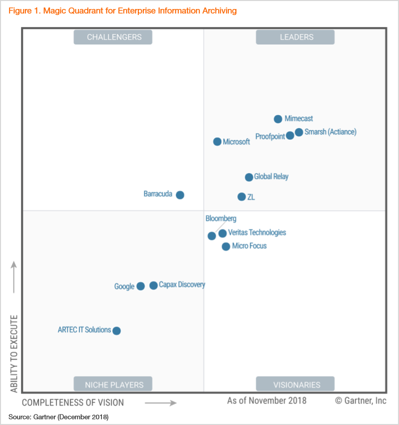 Image of the Gartner Magic Quadrant showing Microsoft as a Leader.