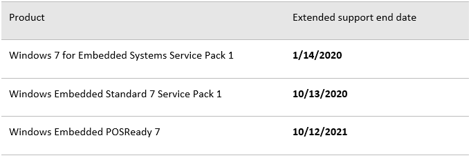 Table which shows extended support end date for Windows 7 for Embedded Systems Service Pack at 1/14/2020; Windows Embedded Standard 7 Service Pack 1 at 10/13/2020; and Windows Embedded POSReady 7 at 10/12/2021.
