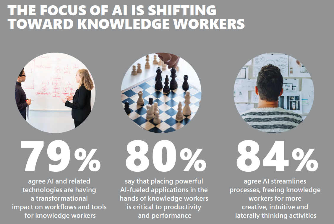 Infographic titled The Focus of AI is Shifting toward Knowledge Workers. 79% agree AI and related technologies are having a transformational impact on workflows and tools for knowledge workers. 80% say that placing powerful AI-fueled applications in the hands of knowledge workers is critical to productivity and performance. 84% agree AI streamlines process, freeing knowledge workers for more creative, intuitive, and laterally thinking activities.