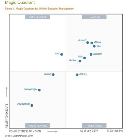 Microsoft is a leader in the Gartner Magic Quadrant for