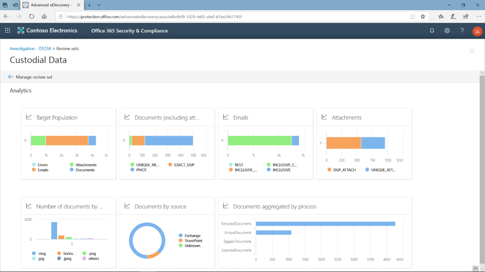 Image showing Custodial Data analytics in the Microsoft 365 compliance dashboard.