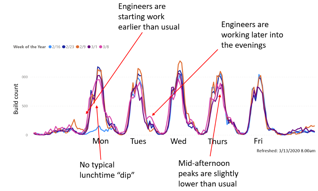 Graph showing builds per engineer per hour across the Office Engineering organization