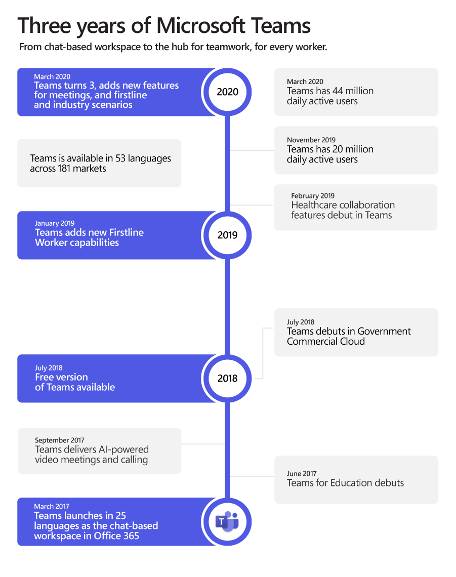 Infographic showing a timeline of three years of Microsoft Teams, ending with Teams turning 3, having added new features for meetings and firstline and industry scenarios.