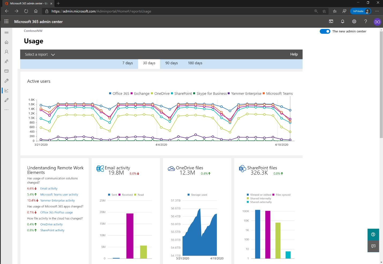 Un rapporto sull'utilizzo nell'interfaccia di amministrazione di Microsoft 365.