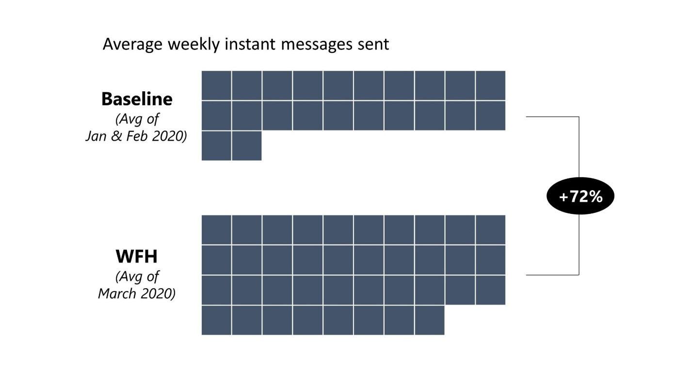 Infographic showing average weekly IMs sent increased 72% since WFH.