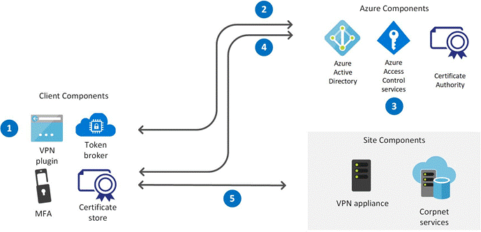 Image showing a client-side VPN connection flow.