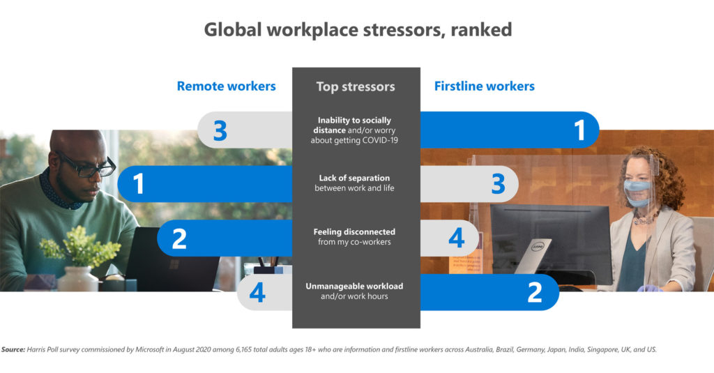 An image of global workplace stressors, ranked.