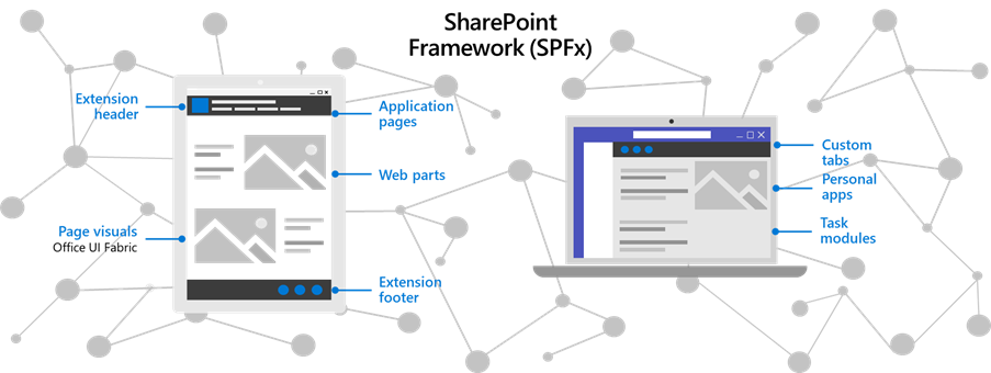 Image depicting the connecting between SharePoint Framework parts across web pages and within Teams
