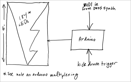 Organizing my band with OneNote: An inside look - Microsoft