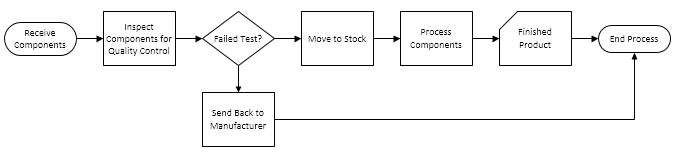 Diagram to be formatted