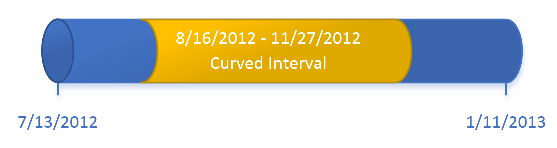 Cylindrical interval on a timeline