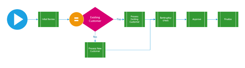 A Stage View of a SharePoint 2013 Workflow