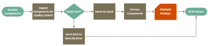 Diagram after applying style