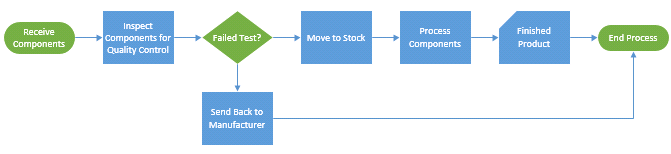 Diagram after applying theme
