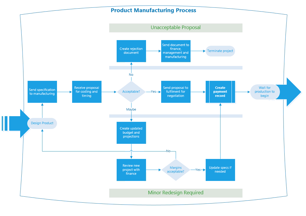 Flowchart of a manufacturing process
