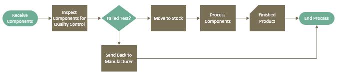 Diagram after applying variant