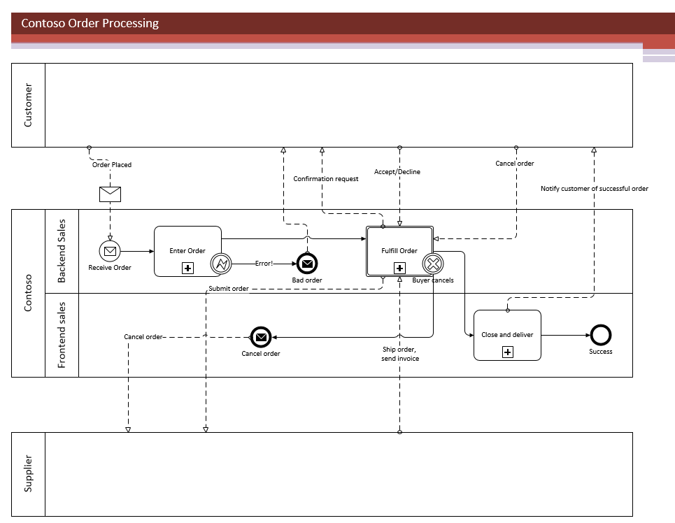 Visio BPMN diagram