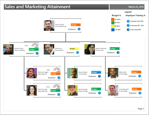 Datalinked Diagrams Creating A Diagram Microsoft Blog - Org chart template excel 2013