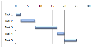 This Gantt chart uses floating bars to present the 5 tasks in sequence