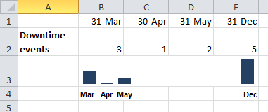 Format column sparkline charts using the date axis and cell