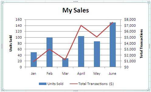 combining chart types adding a second axis microsoft 365 blog