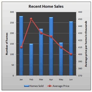 This combo chart shows recent home sales