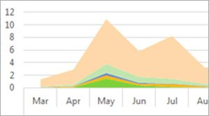 Excel tutorials on charts