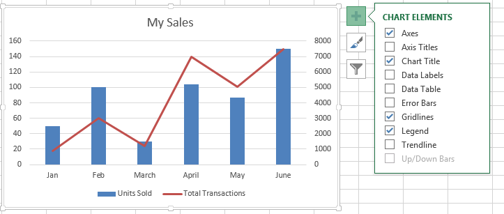 Need to combine two chart types? Create a combo chart and ...