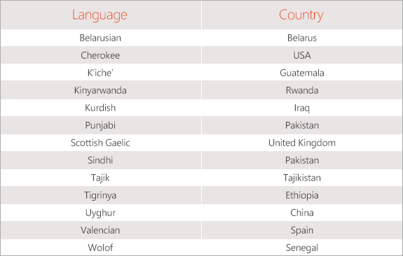 I love you in many languages list