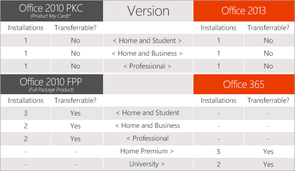 microsoft office 365 word 2013 product key