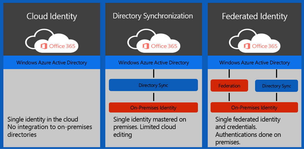 Password Hash Sync Simplifies User Management For Office 365