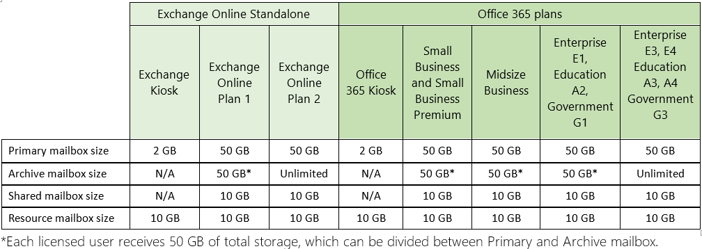 Exchange Online mailbox sizes are doubling - Microsoft 365 Blog
