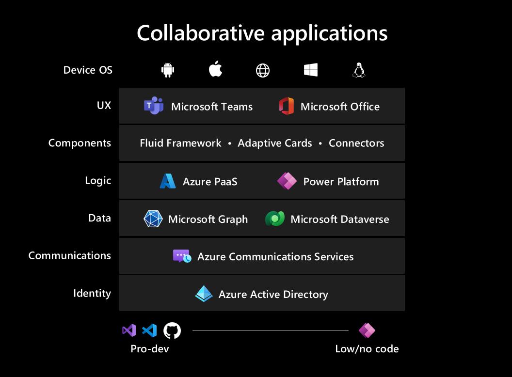 コラボレーティブ アプリのフレームワークを示すビジュアル