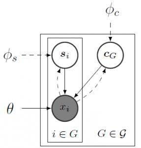 Multi-Level Variational Autoencoder