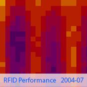 rfid_performance