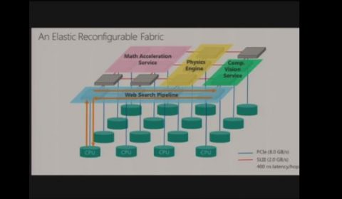 Large-Scale Reconfigurable Computing in a Microsoft Datacenter
