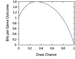 Bits per game outcome versus draw chance