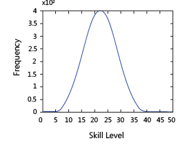 Distribution of skill levels