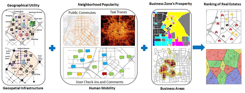 Urban Computing - Microsoft Research