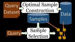 State-of-the-art: Apriori or Input Sampling