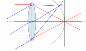 Field-curvature of a simple biconvex lens system