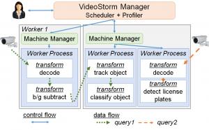 Live Video Analytics - Microsoft Research
