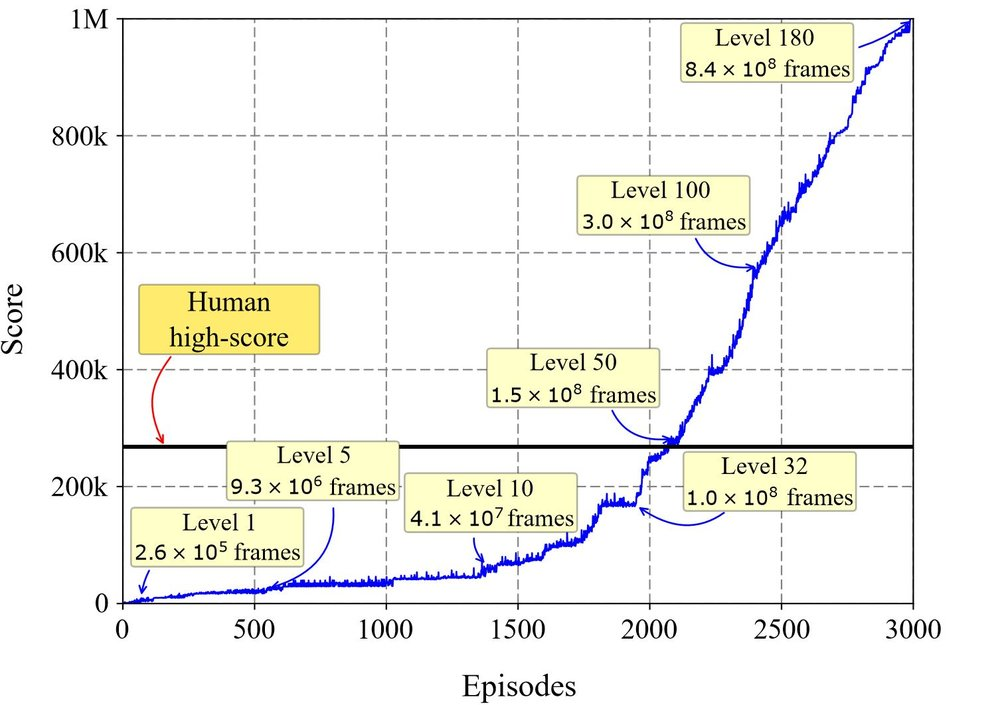 Implemented a version of the HRA method that uses a simplified version of executive memory, surpassing the human high-score and achieving the maximum possible score of 999,990 points in less than 3,000 episodes.